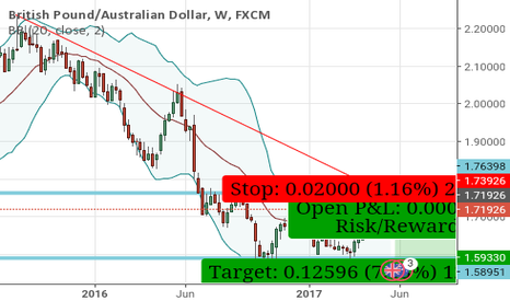 GBPAUD: GBPAUD - Sell Opportunity - Bearish Engulfing