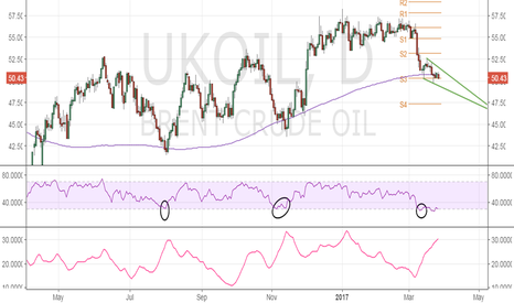 UKOIL: Brent Oil needs to avoid daily close below $50.27