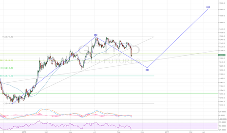 GC1!: Gold - patience - 1210 will be a good entry point