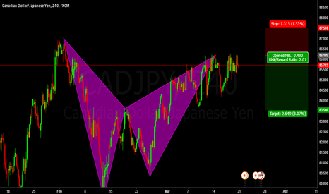 CADJPY: Short CADJPY bat Completion