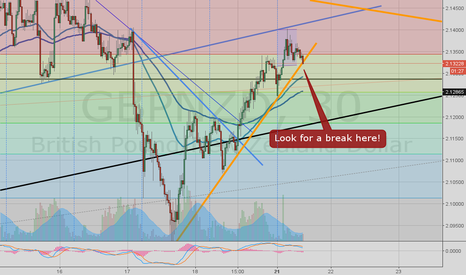 GBPNZD: GBPNZD potentially bearish