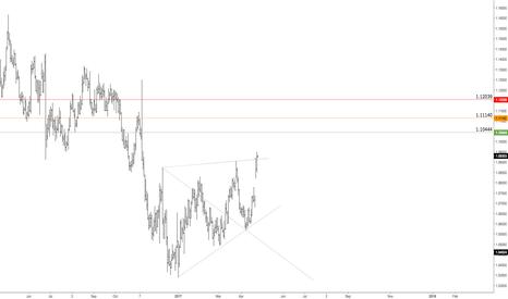 EURUSD: $EURUSD | Bullish Targets Defined | Predictive/Forecasting Model