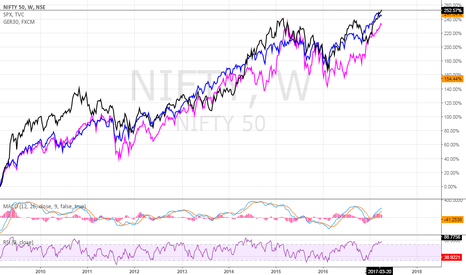 NIFTY: Nifty 50 : SPX500 : GER30