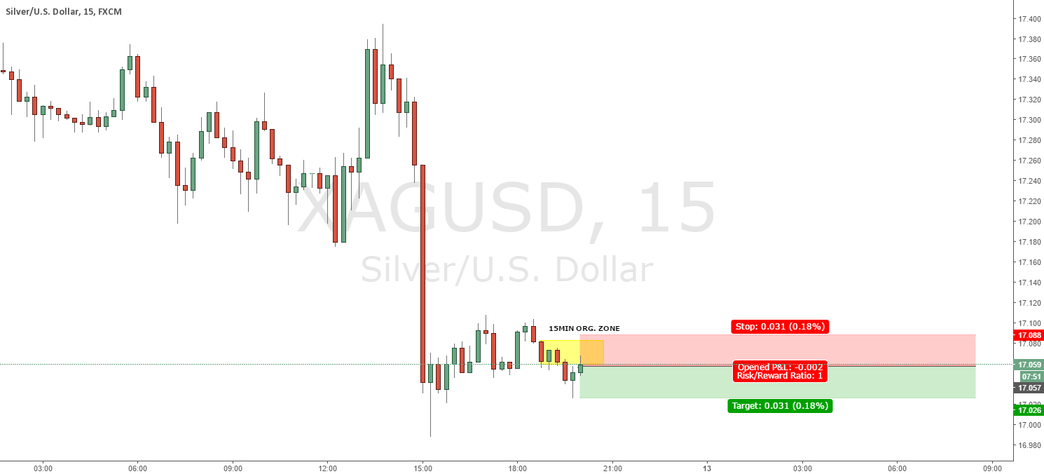 XAG/USD 15in: 15min. AGGRESSIVE supply zone short