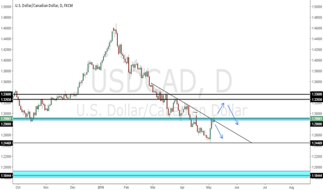 USDCAD: USDCAD Time for the bulls ?