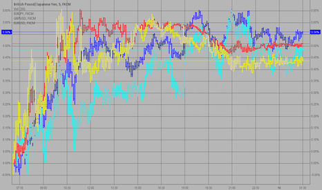 GBPJPY: EURJPY, GBPJPY, EURUSD, GBPUSD  correlation?  Which pops first?