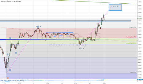 BTCUSD: New primary uptrend 12345 or correction ABC ?