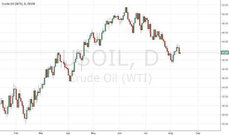 USOIL: USOIL/ UKOIL: IEA MONTHLY OIL MARKET REVIEW WTI & BRENT