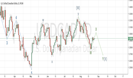 USDCAD: $USD / CAD Elliot Wave