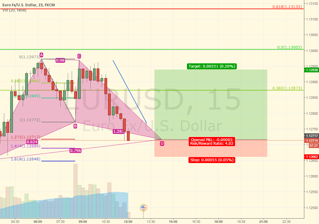 Long Idea on EURUSD