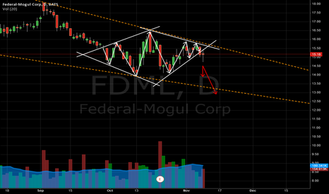 FDML: Diamond Bottom FDML Downward breakout