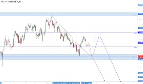 EURUSD: EUR/USD Flat or new bearish impulse?