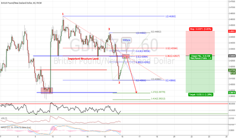 GBPNZD: GBPNZD: Analysis based on Structure and Fibo Levels