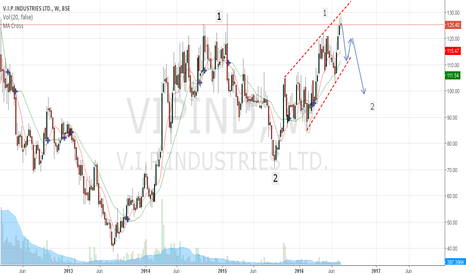 VIPIND: VIP - Good long term buy....Short term correction is in offering