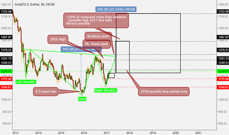 XAUUSD: A possible IHS observation on Gold weekly