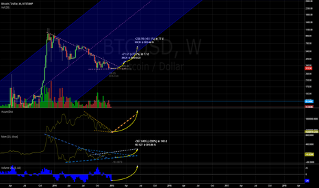BTCUSD: Bitcoin BTC/USD Turning Point
