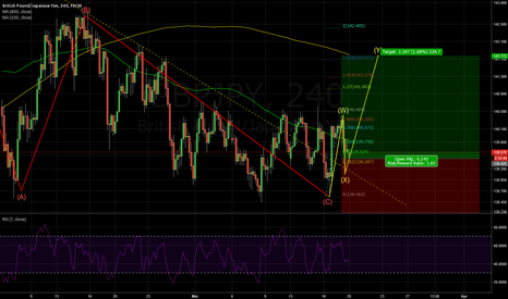 GBPJPY: GBPJPY: LONG SETUP for at least 200 pips