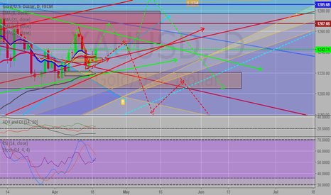XAUUSD: lets see which way it goes