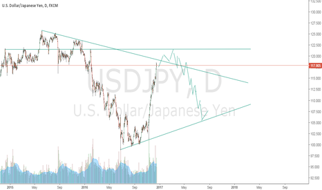 USDJPY: idea for usd jpy