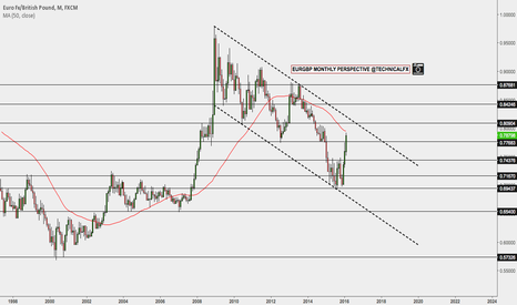 EURGBP: EURGBP MONTHLY PERSPECTIVE: