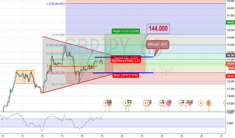 GBPJPY: FIBO EXTENTION TREND UP