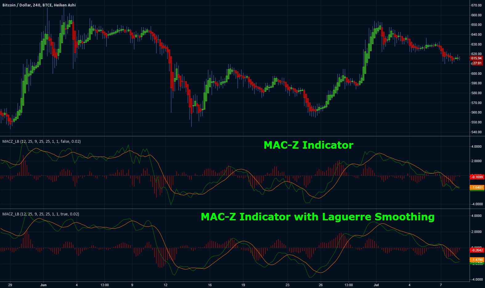 Tradingview Mac
