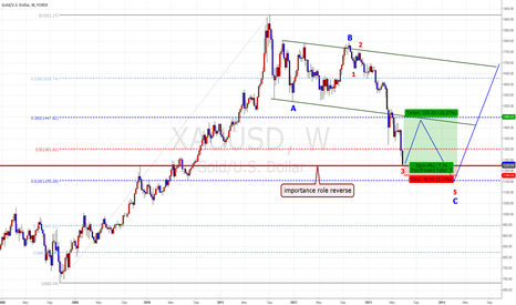 XAUUSD: XAU/USD   SELL - OFF is my chance . very cheap~~