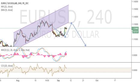 EURUSD: EURUSD Potential Short Position (4hr Timeframe)