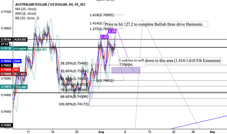 AUDUSD: 3 Drive harmonic AUDUSD Short at 127.2 (.76483)