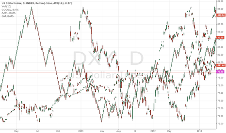 DXY: IDK