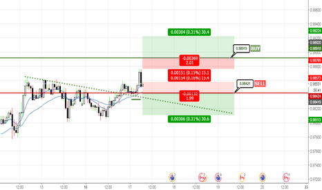 AUDCAD: AUD.CAD Sell and Buy Setup