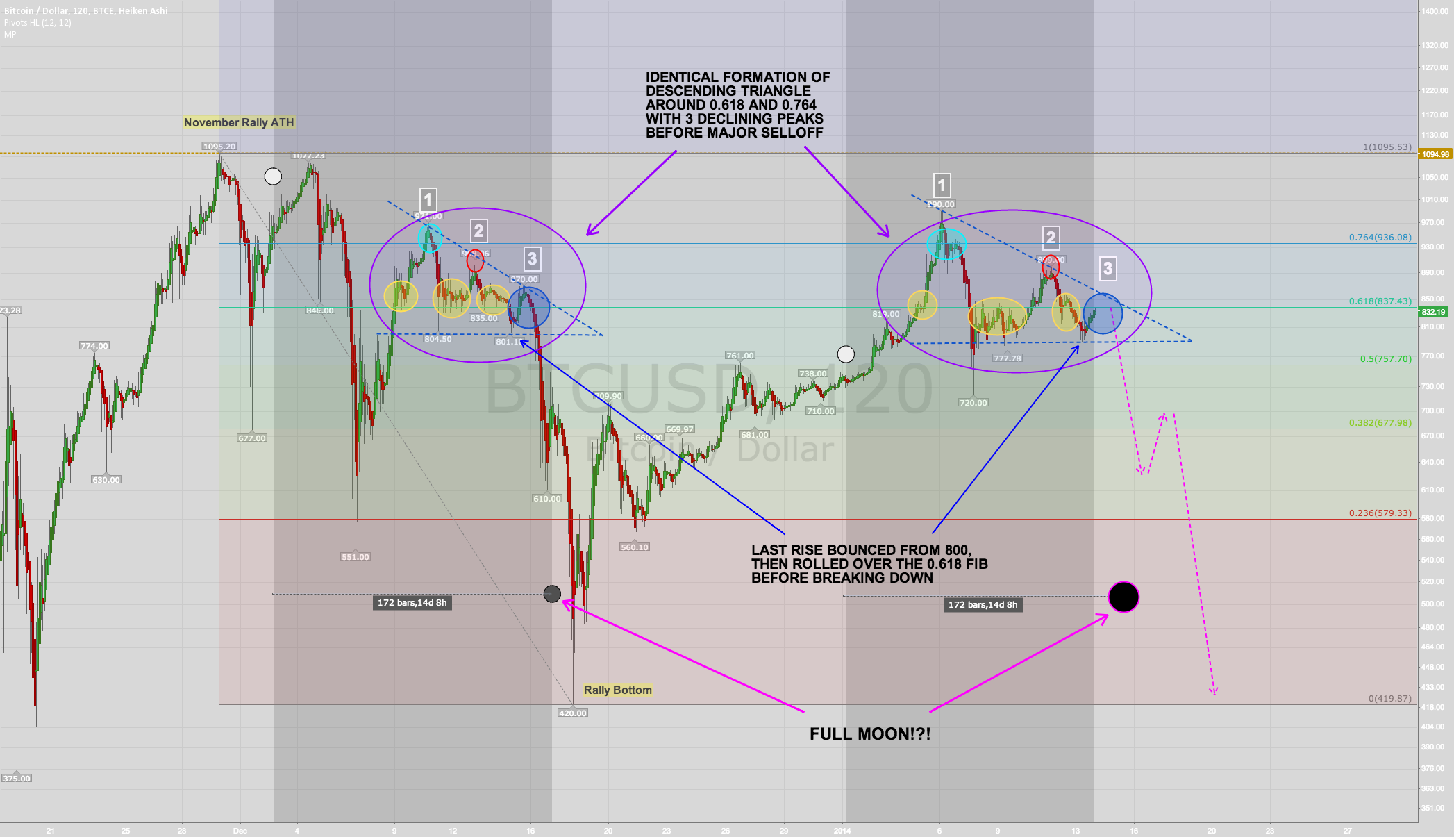 Current descending triangle pattern shockingly similar +moons!
