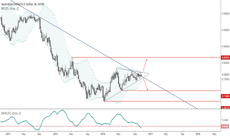 AUDUSD: AUDUSD: Getting ready for a major breakout!
