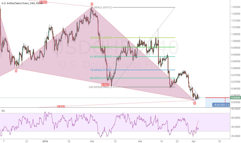 usdchf: trade active