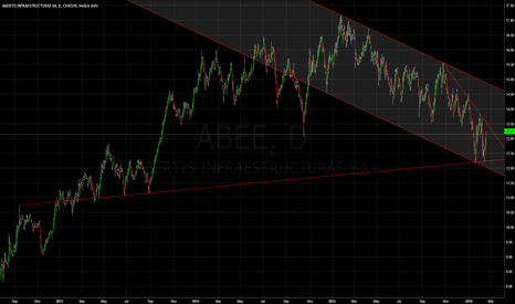 ABEE: Abertis | Clear support but still bearish