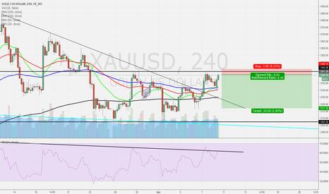 XAUUSD: Range Trading