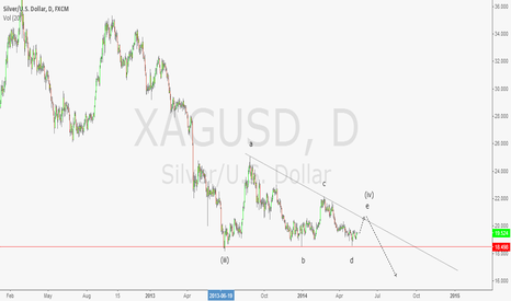 XAGUSD: neutral