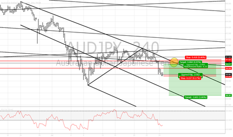 AUDJPY: $AUDJPY Long 90.06 TP 90.90 SL 89.90 then Short 90.90 SL 91.35