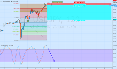 USDJPY: Short USD/JPY Bearish ABCD +1.61 Extension + oversold