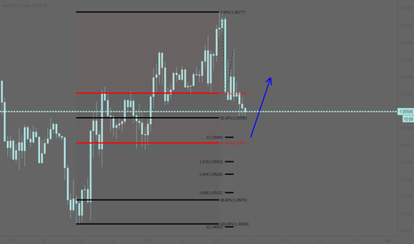 EURUSD: EURUSD: Bullish idea based on fibs