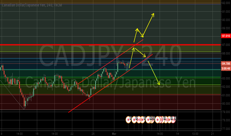 CADJPY: CADJPY 4H Trendline. 2 Possible Outcomes.