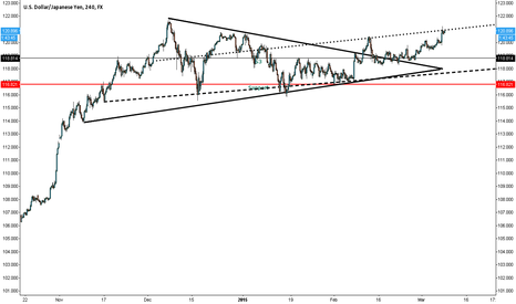 USDJPY: Looking to Buy The Dips