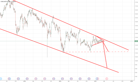 F: F - Down to long term support at $11.00 in a downward break