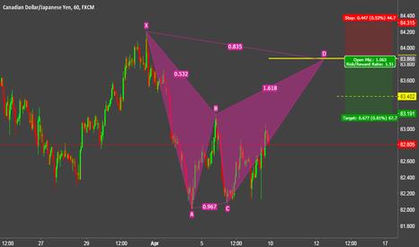 CADJPY: CADJPY near future Bearish BAT pattern
