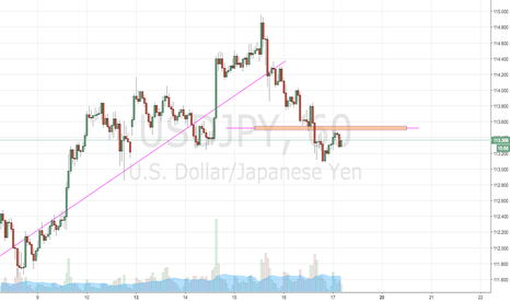 USDJPY: keep an eye on this area