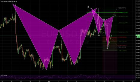 EURUSD: EURUSD w/potential Bear Cypher
