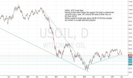 USOIL: USOIL: WTI should fall away to 45, then 44.52 over next few days
