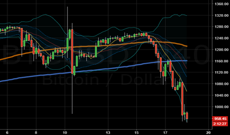 BTCUSD: is this the end?