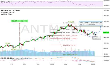 ANTM: 22% Upside potential next 6-Months
