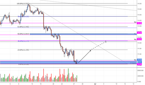 USDJPY: USDJPY Daily Support Bounce